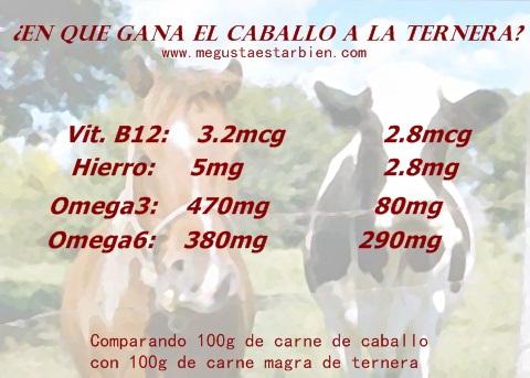 omega3_carne caballo_rica en omega3_solomillo_carne_caballo